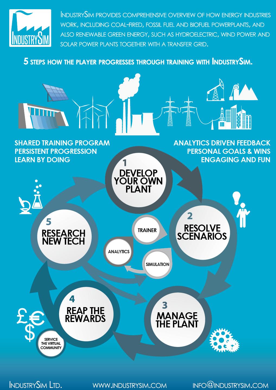 IndustrySim_Infographic_EDU_2