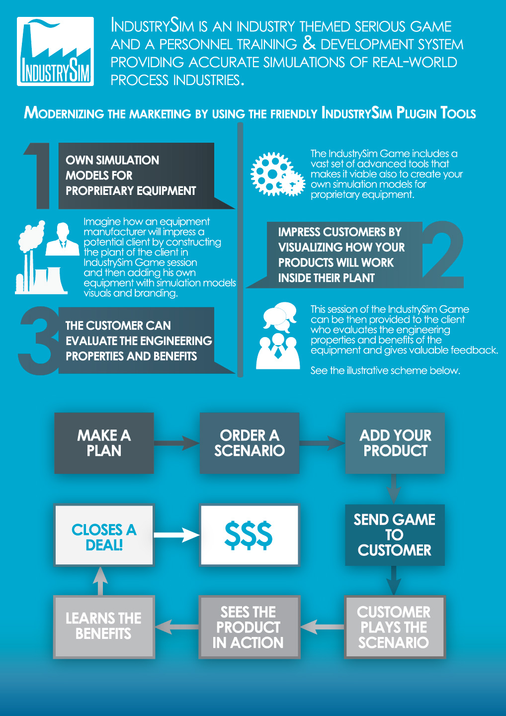 IndustrySim Marketing, Engineering & Innovation Infographic