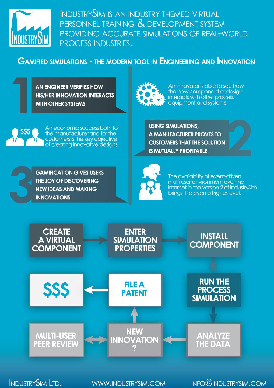IndustrySim_Infographic_MEI_2