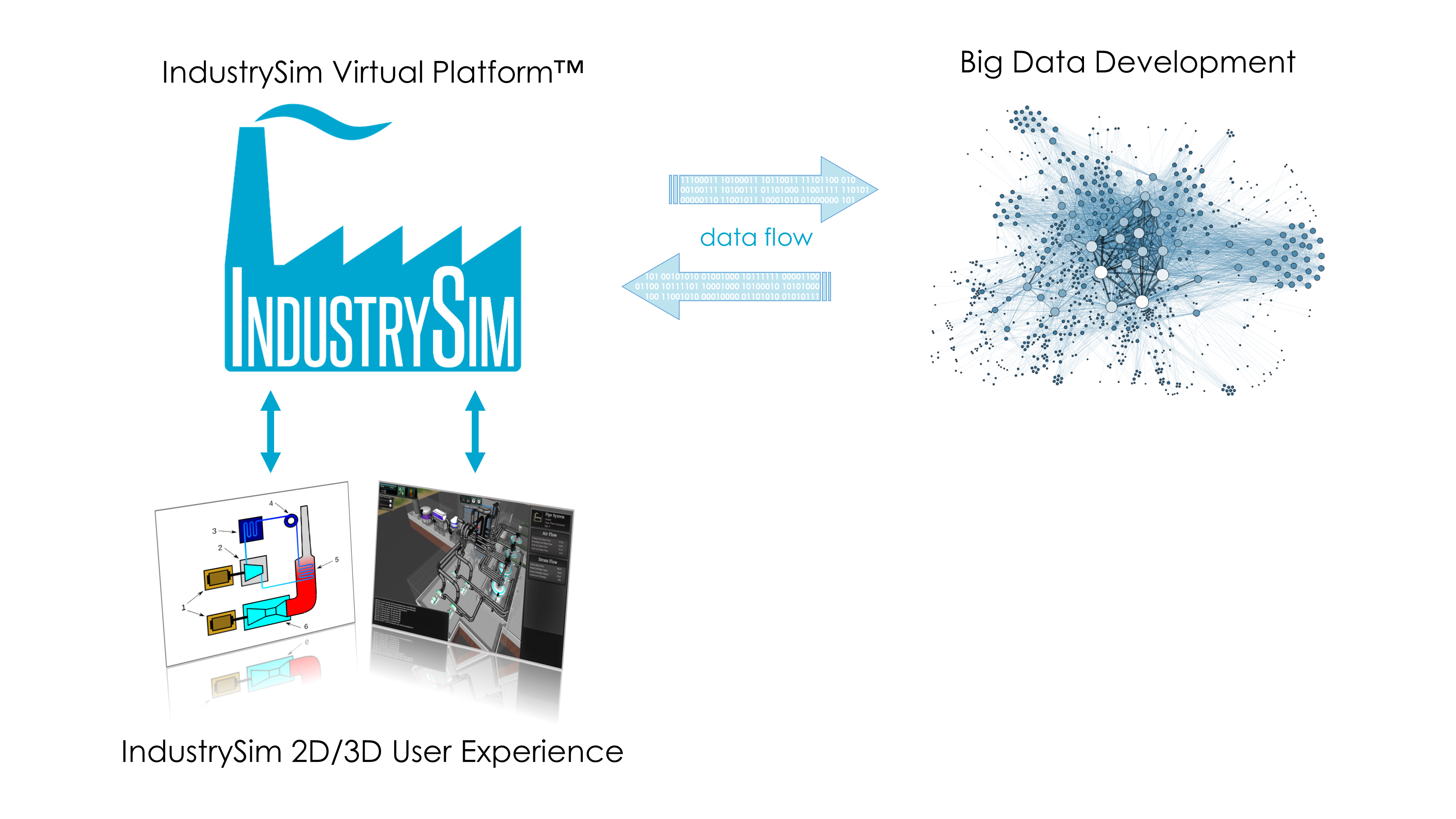 IndustrySim Virtual Platform and Big Data
