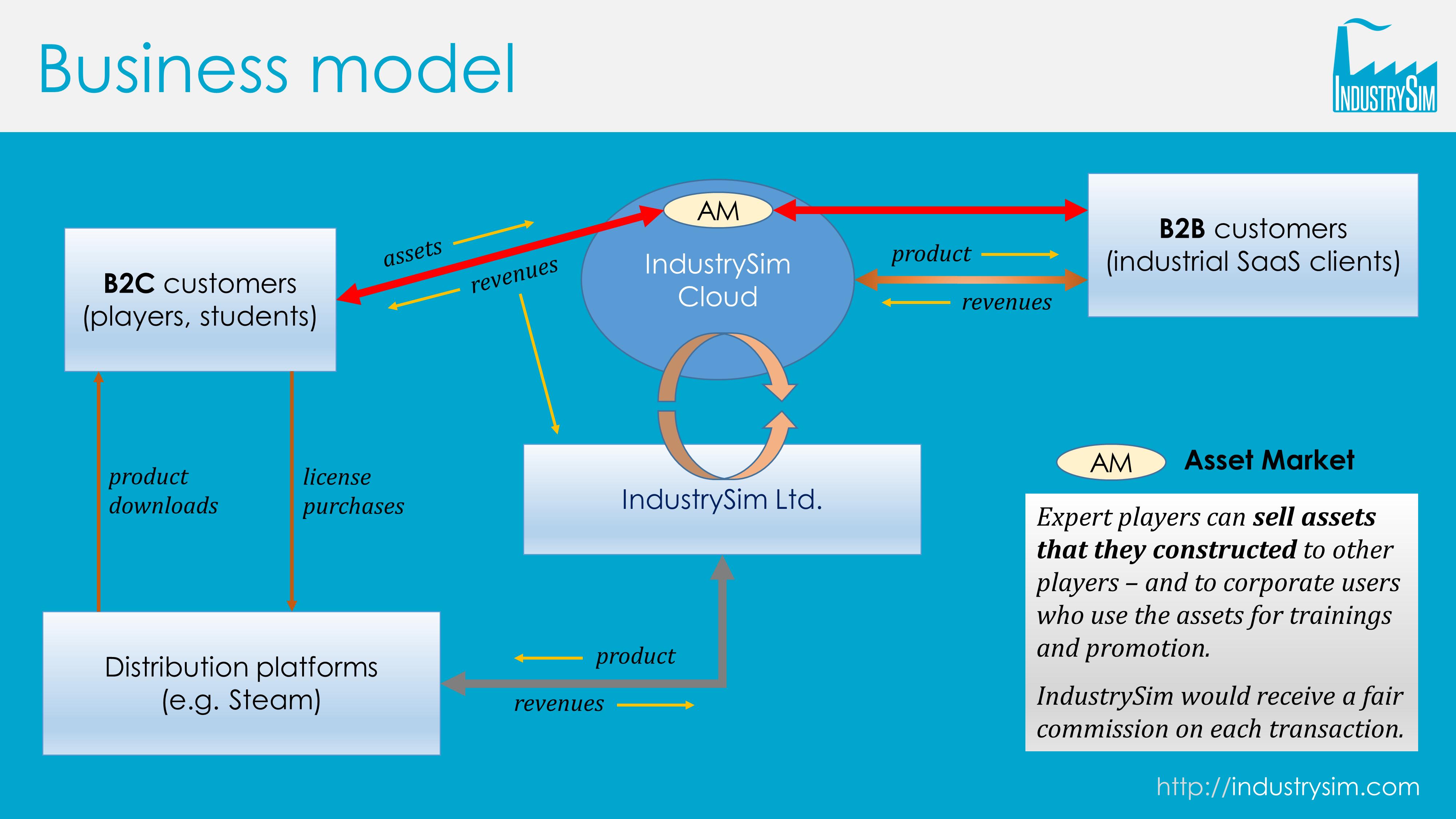 IndustrySim Asset Market